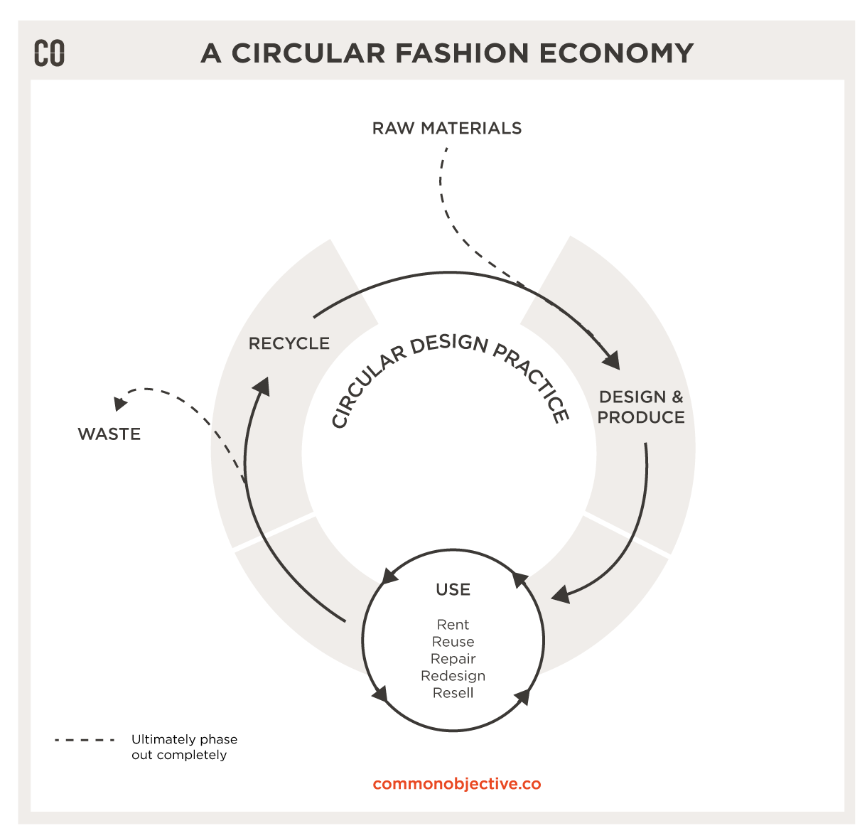What Is Circular Fashion Common Objective